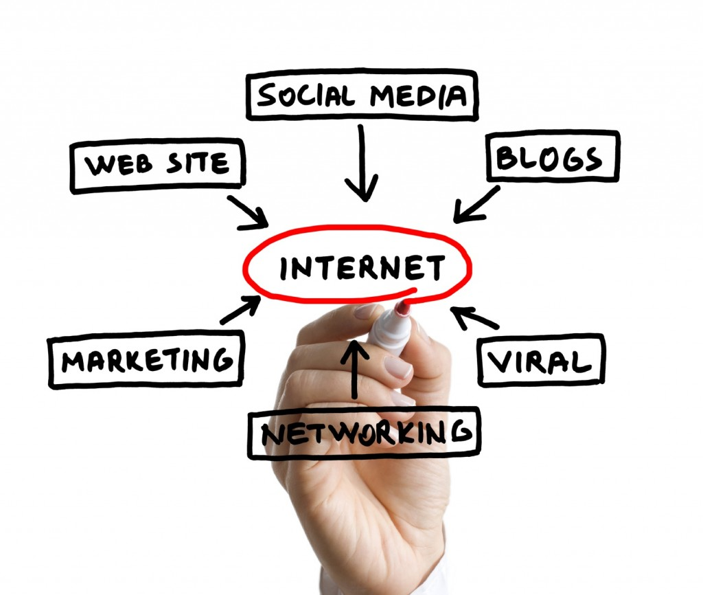 Internet Marketing Company | The Anstad Group